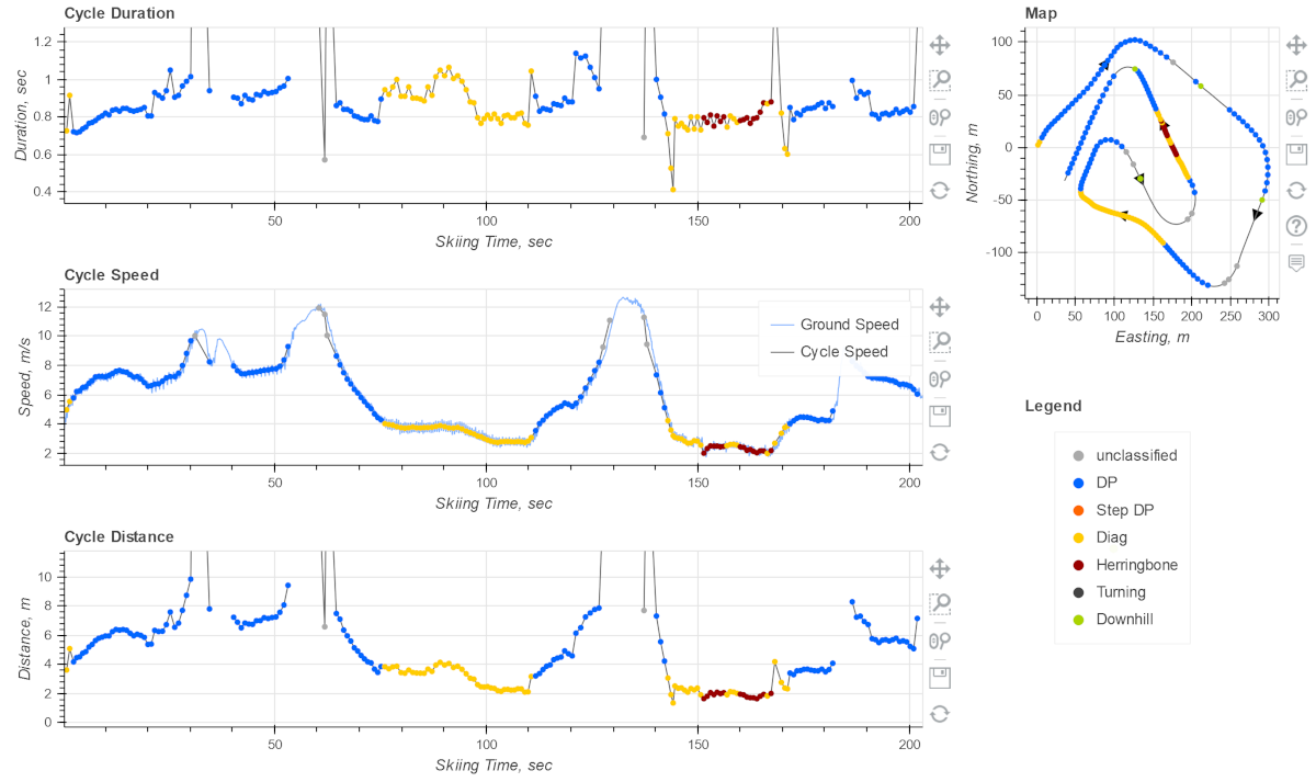 Cycle details, each dot is a motion cycle and we can see cycle duration, speed, length.
